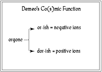 [Demeo's Co(s)mic Functions]